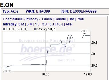 Eon-Chart