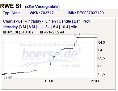 RWE-Chart