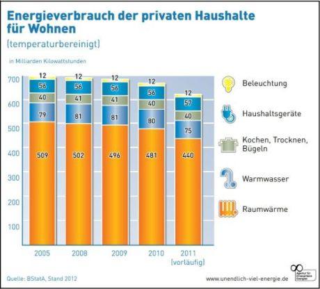 aee_energieverbrauch_privates_wohnen_500