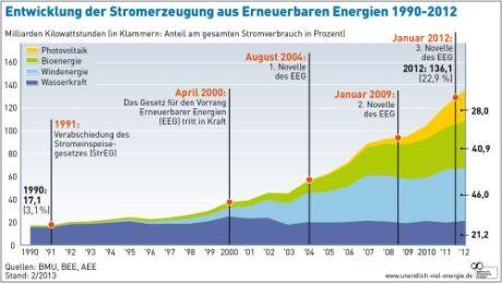AEE_Entwicklung_EE_Stromerzeugung_1990_2012_Feb13