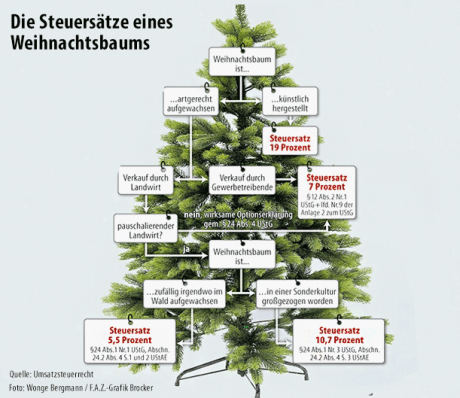 steuerbaum